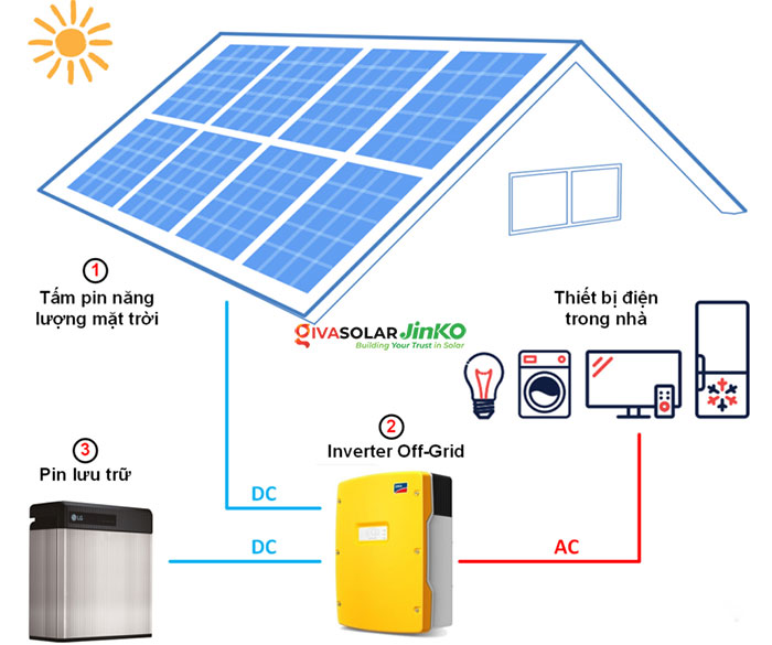 hệ thông pin lưu trữ năng lượng mặt trời
