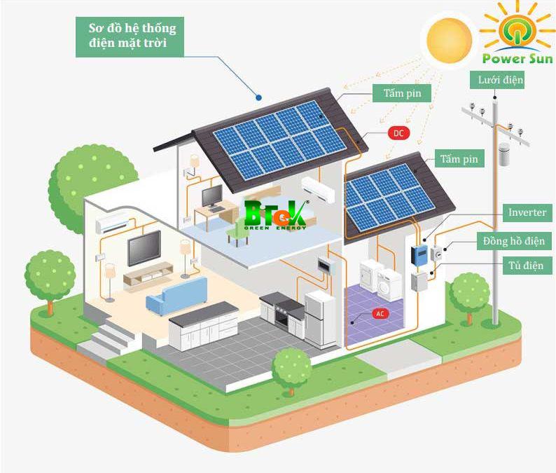 quy trình hoạt động của điện mặt trời