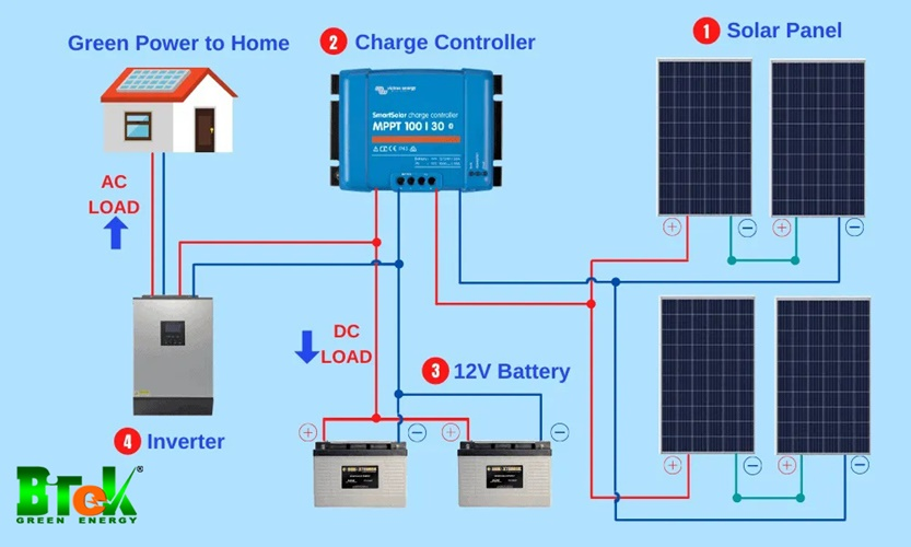 4 bước kết nối pin năng lượng mặt trời 12v với bảng điều khiển