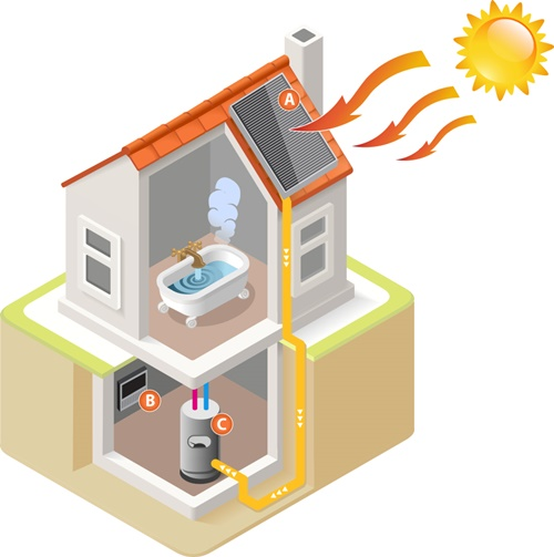 Cách lắp bình năng lượng mặt trời với 6 bước