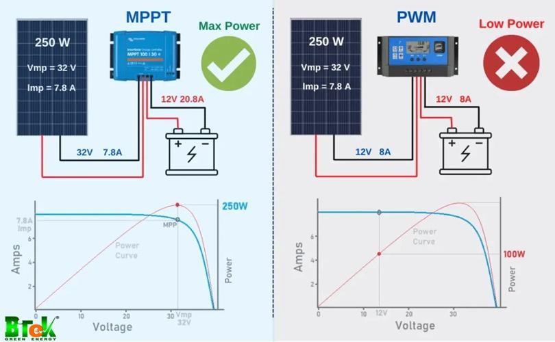 pin năng lượng mặt trời 12V