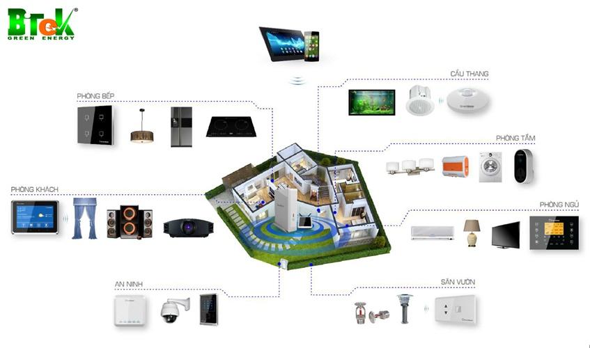 Ứng dụng máy phát điện năng lượng mặt trời